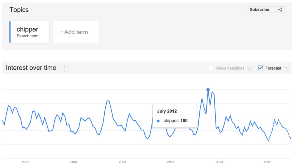 Google Trends Chipper