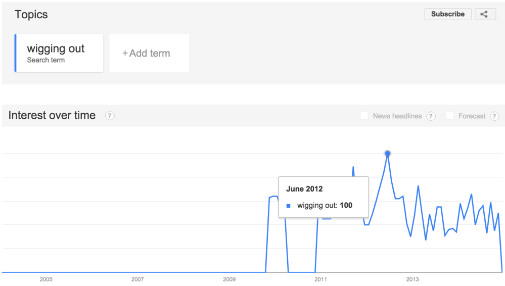 Google Trends Wigging Out